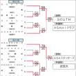 [大会結果]第1回山口県社会人選手権(2・3部)