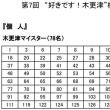 木更津検定(第7回)合格発表