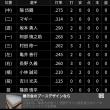 【祝】小林、打率2割1分突破!!