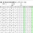 【6年生】3rd FAリーグ(後期)横浜1-3ブロック最終日
