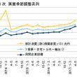 4-6月期GDP1次・成長力の覚醒と解放