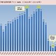 #5月度電気使用量「98kWh」 過去最高対比「82%」減!(ロッキーの節電大作戦)