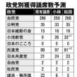 週刊朝日)議席予想ズバリ、小池新党26議席