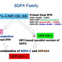SDPA Family