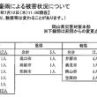 大雨被害 その記録(12日現在)