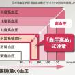 日本高血圧学会が改訂「高血圧の降圧目標値」