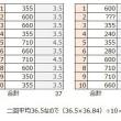 進撃戦の結果とベリハー進軍におけるコスト
