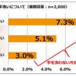 トイレのあと手を洗わない人は15.4%