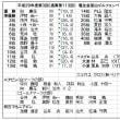 電友会富山ゴルフクラブコンペの開催