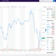 米国株、ダウ続落で、仮想通貨まで、全面安!