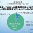 水道料金アンケートの結果