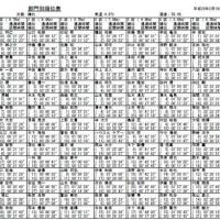 2/19(Sun) 第38回中日西濃駅伝
