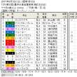 ■新潟記念結果報告