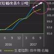 9月日銀短観DIは前期比改善、景気は「いざなぎ」超え