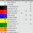 1/6【中山金杯[GⅢ]】[3連複]的中!予感