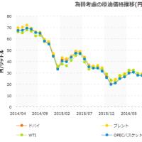 原油価格とガソリン価格の推移比較