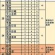 産経新聞、毎日新聞が10年後に『消える』?