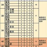 産経新聞、毎日新聞が10年後に『消える』?(2018年3月16日掲載 デイリー新潮)