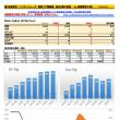 ベイカーヒューズ 原油リグ稼働数の推移
