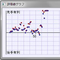将棋ソフト(ぴよ将棋、K-Shogi)
