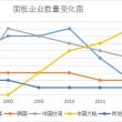 なぜ液晶パネル産業は欧米ではなく、中国等のアジアで勃興されるのか