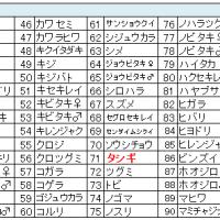 鳥撮りデータ66(2014.3.24)