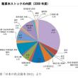 日本の社会インフラの総額は800兆円、維持費も膨大になる