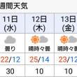 週末の天気が心配