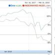 米国株5日続伸、インフレと経済成長の綱引きは正常に戻りつつある