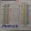 今日のゴルフ挑戦記(128)/東名厚木CC イン(B)→ウエスト