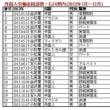 20181117 「入管難民法改正案」を廃案にせよ!(石川県内・外国人労働者の相談事例)