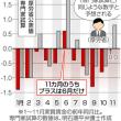 毎月勤労統計調査の確報値も18年の実質賃金0・2%増 → こんな数字を信用する国民はほとんどいまい