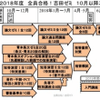 全員合格!吉田ゼミの2018年度10月以降の予定