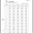 吉村市長発表(2018.4.12)「大阪市教員初任給全国最高へ」は詐欺!