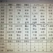第42回読売新聞社旗争奪東部少年野球大会福山予選