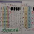 今日のゴルフ挑戦記(175)/東名厚木CC/ウエスト→アウト(B)