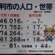 足利の人口 12月