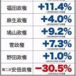 GDP 安倍になってからがひどすぎる/これが「アベノミクスの成果」ですわ!!