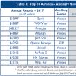 航空会社の有料オプション・サービスで、香港エクスが世界9位。