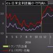 依然続く「有事の円買い」、レパトリとの関係は?