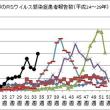 宮城県内のRSウイルス感染症の流行について