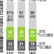 明日に向けて(1654)政治・市民自治を私たちの手に!関西無所属ネットワークを応援しています!(今日は京田辺でお話します)