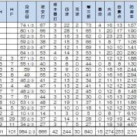 岩瀬仁紀 1000試合、いつでも投げられる準備が圧巻・・。