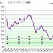 ガソリン価格141円/L