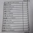 XELOX療法2クール目(2~19日目)(2017/9/23)