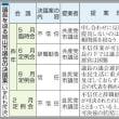 岡山市議会議長人事 決議1年4回