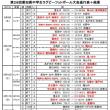 ★29愛知県中学生ラグビー県大会組み合わせ・結果(9/17まで)★
