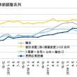 7-9月期GDP1次・粗雑さの下のマイナス成長