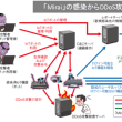 IoTのセキュリティ対策