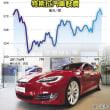 対米増税にらみ、中国でテスラ、消費者は現品購入を急ぐよう呼び掛けた!